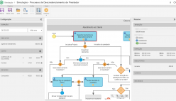 Simulação de processos de negócio
