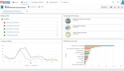 Monitoramento dos processos em execução