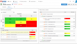 Monitoramento de risco e impacto