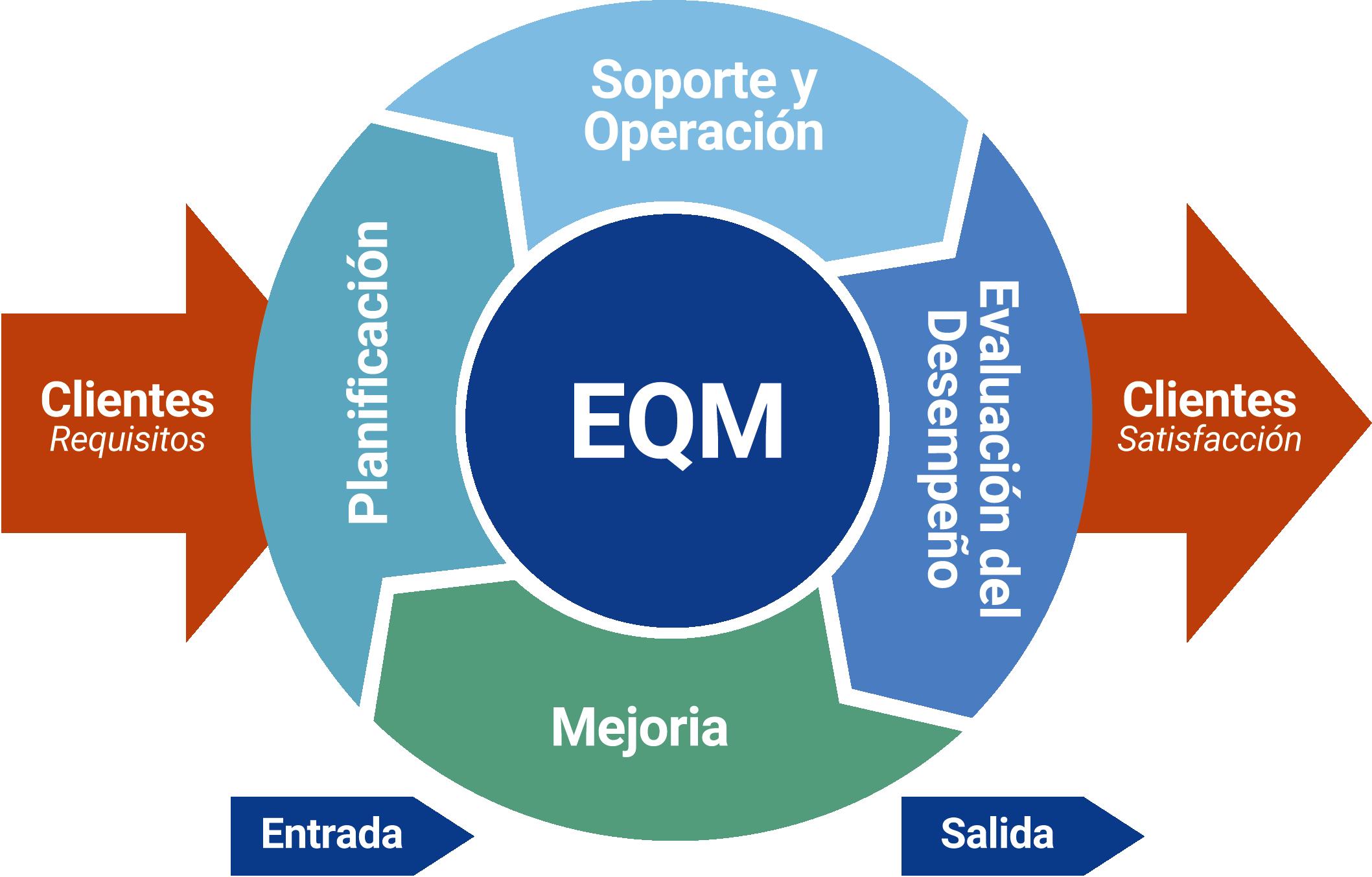 Framework EQM