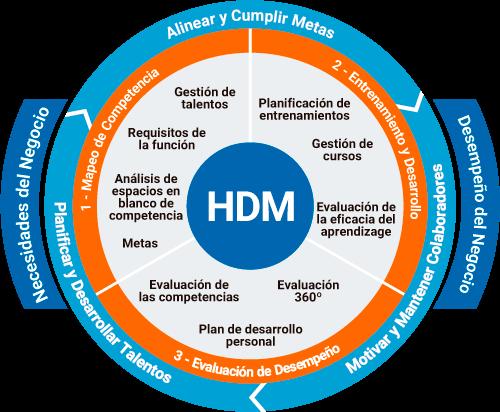 Framework_HDM_ESP