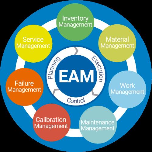 framework-eam