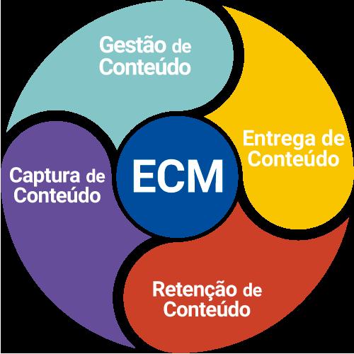 framework-ecm