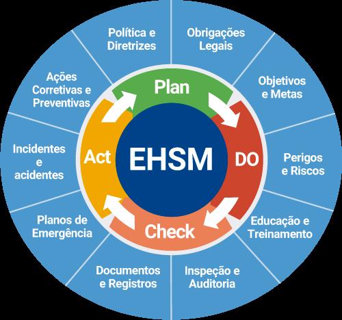 framework-ehsm
