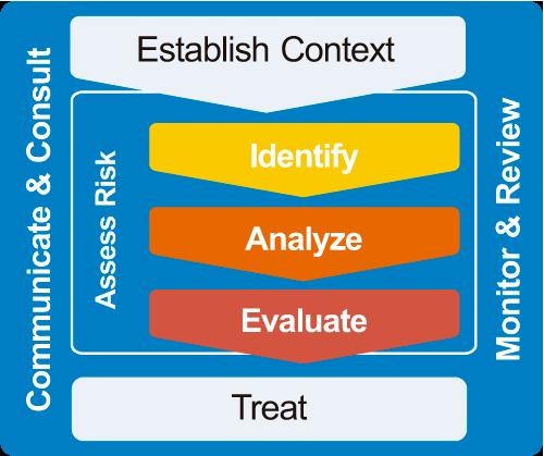 framework-erm
