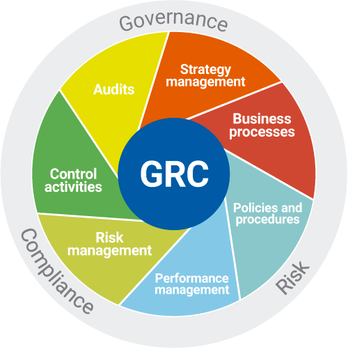 framework-grc