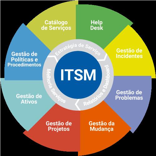 framework-itsm