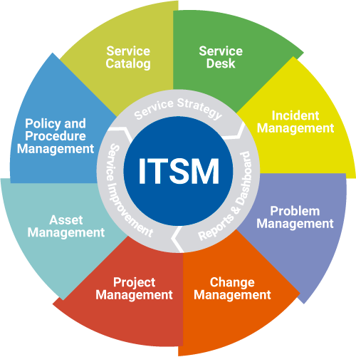 six m s in management Five s's article - tqm and change management via 5-s - by prof sam k m ho it has been recognized by japanese firms that 5-s is the first step towards tqm over the last century, the japanese have formalised the technique and named it as 5-s practice.