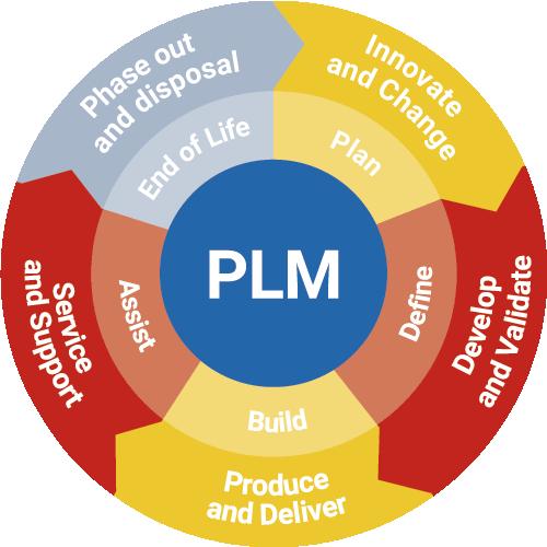framework-plm