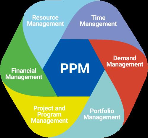 framework-ppm