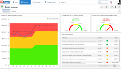 Monitorización de objetivos y metas ambientales