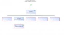 Fluxograma de histórico do protocolo