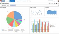 Monitorización de orden de servicios (OS)