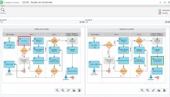 Controle da revisão dos processos