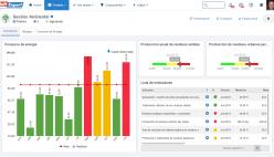 Medición y monitoreo de indicadores