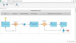Modelisation des processus d'affaires